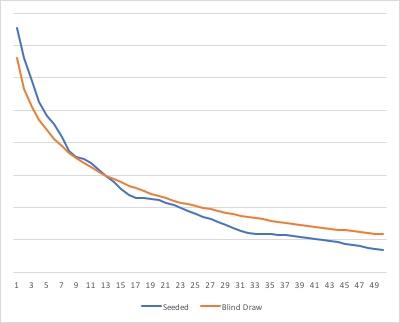 Seeding curves